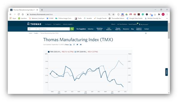 Thomas Manufacturing Index